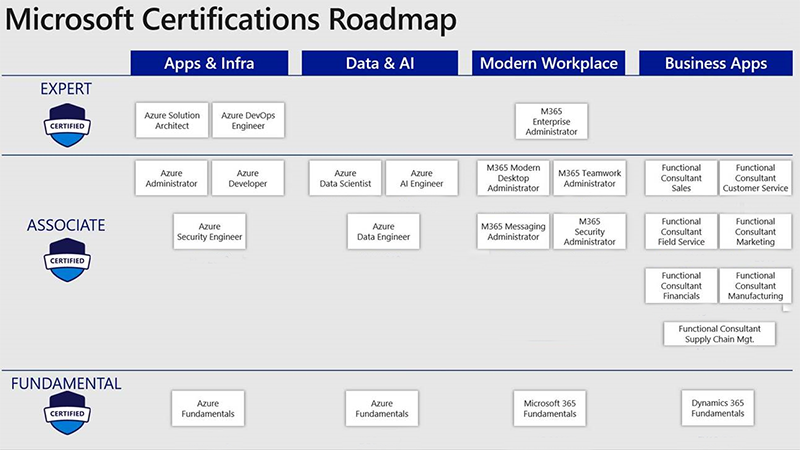 Microsoft_Certification_infographic.png