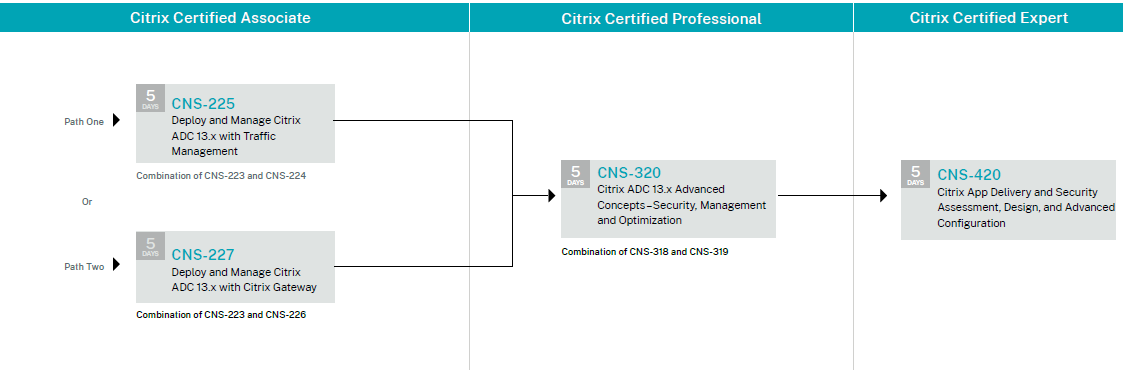 Citrix App Delivery and Security learning path.PNG