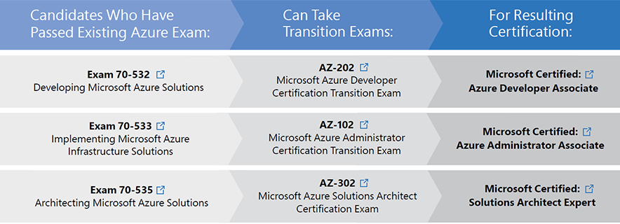 Azure transition exams