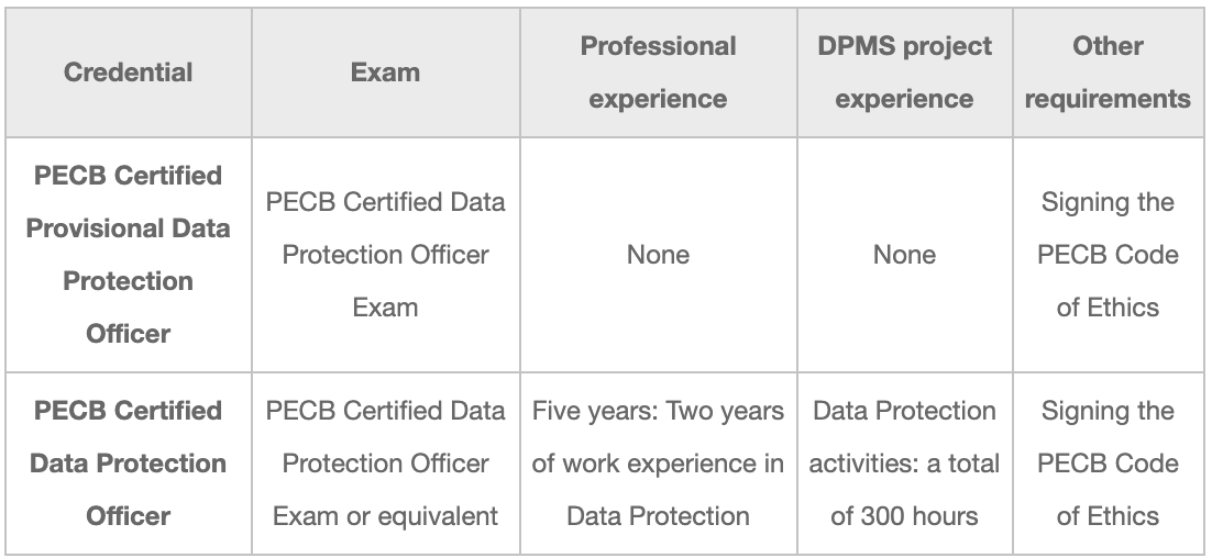 certification-cdpo.png?width=532&height=245&quality=60